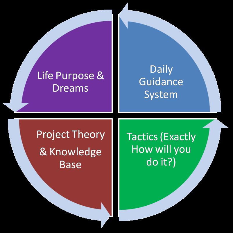 """Steps to using your """"External Brain"""" as a life or project guidance system."""